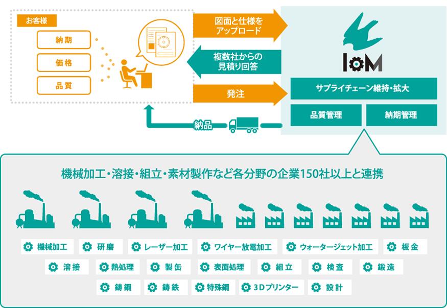 IoM サービスの流れ